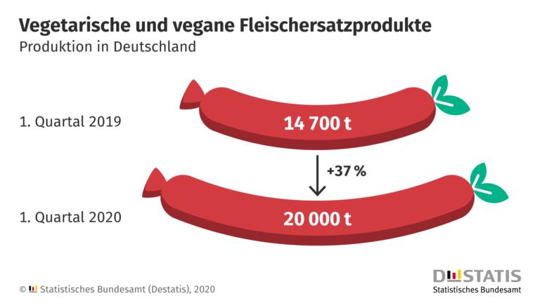 Grafik zum Wachstum veganer Fleischersatz