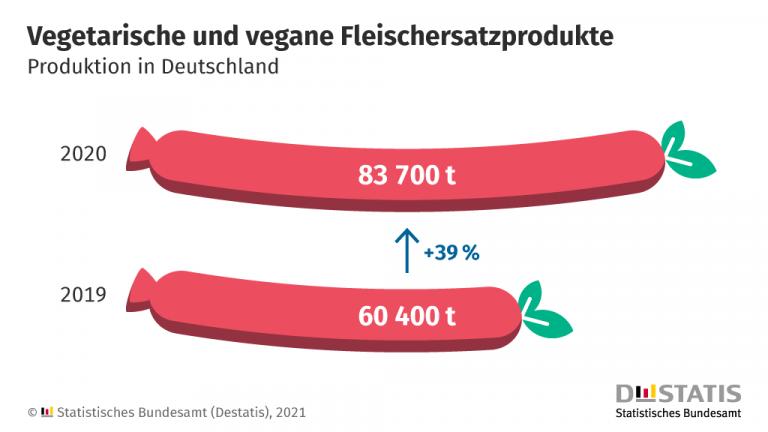 infografik fleischersatzprodukte