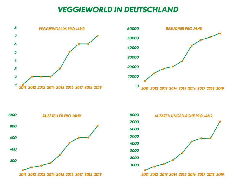 VeggieWorld in Deutschland als Statistik