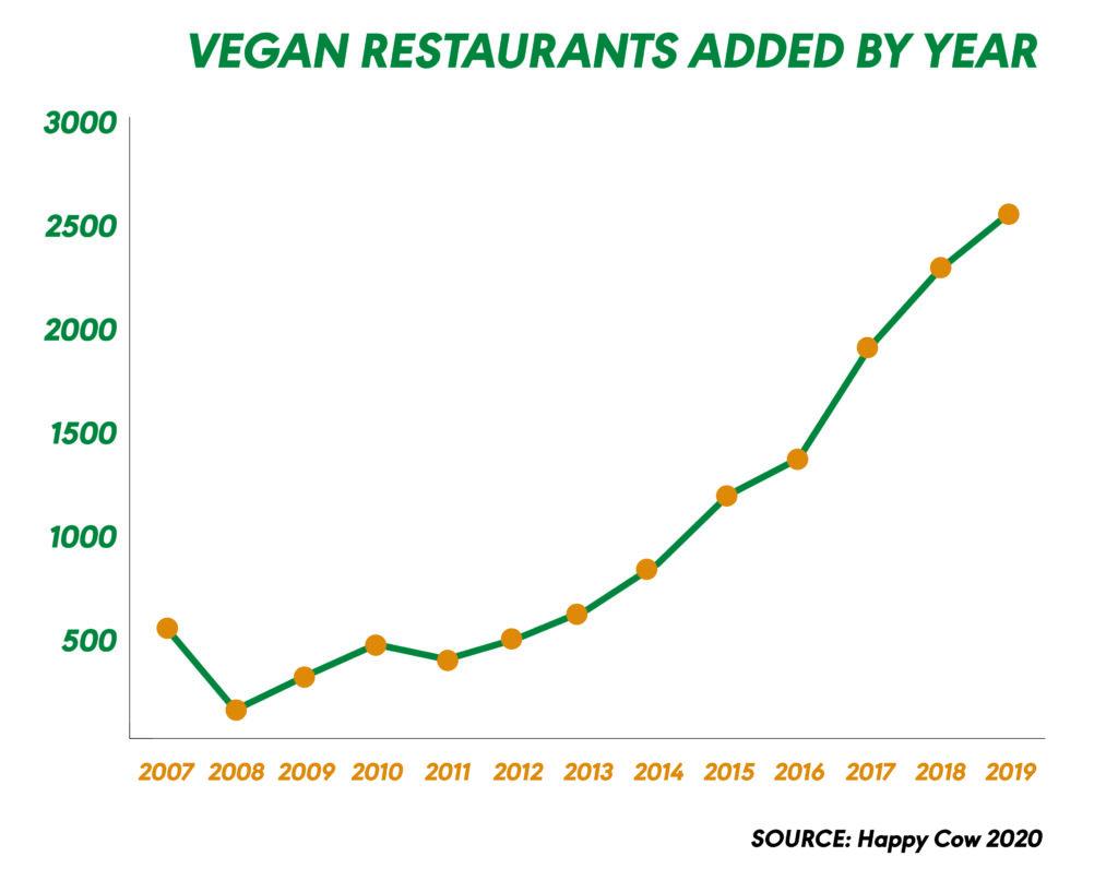 Statistik zur Anzahl der veganen restaurants weltweit von HappyCow