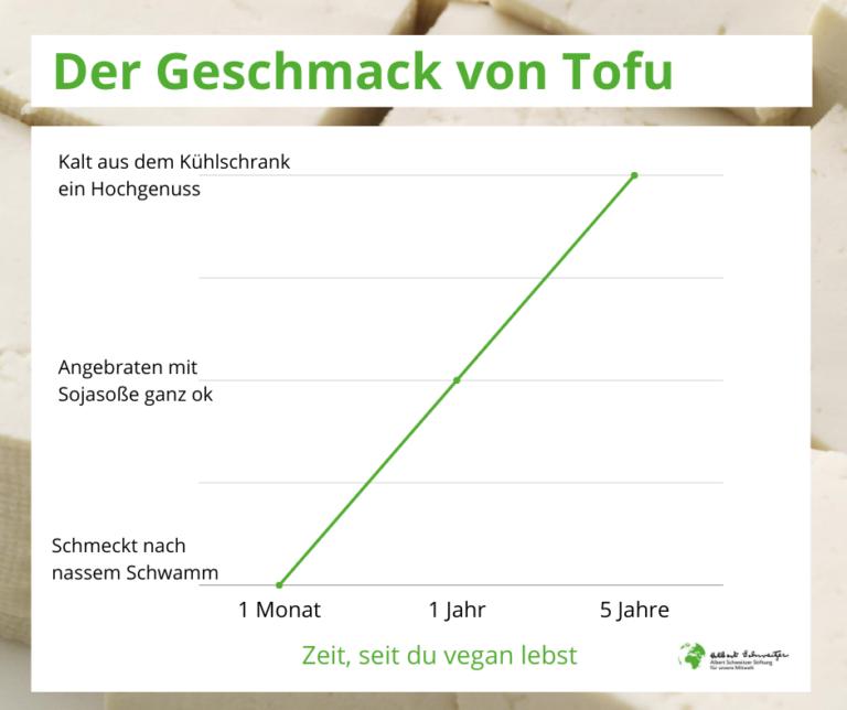 Grafik gefühlte Wahrheit: je länger man vegan ist, desto besser schmeckt Tofu