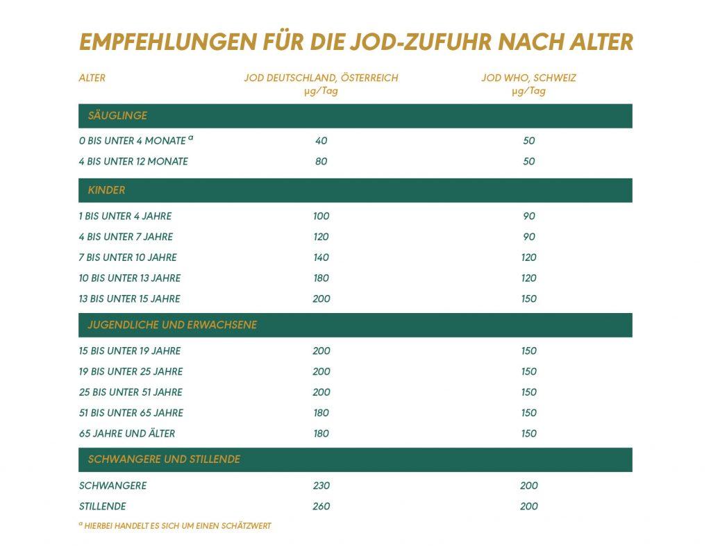 Tabelle zur optimalen Jod Zufuhr nach DGE