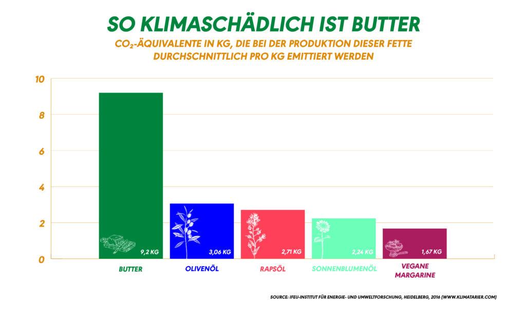 """Grafik mit dem Titel """"So klimaschädlich ist Butter"""", die die CO2-Äquivalente von Butter und pflanzlichen Fetten im Vergleich anzeigt"""